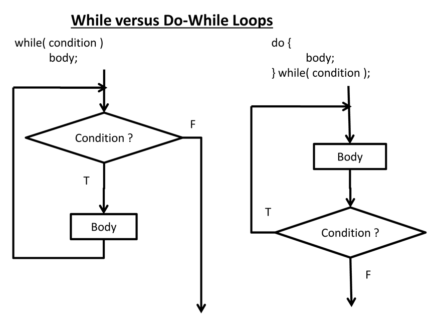 c programming course notes looping constructs
