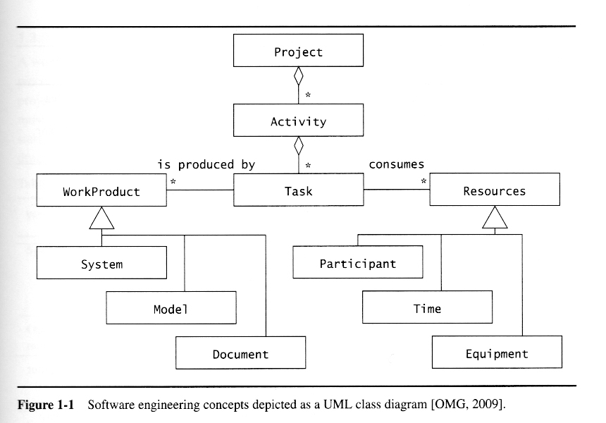 essays on object-oriented software engineering pdf