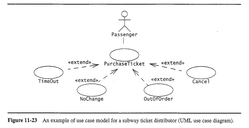 Oo sw engr testing tests functional requirements as outlined in use cases ccuart Gallery