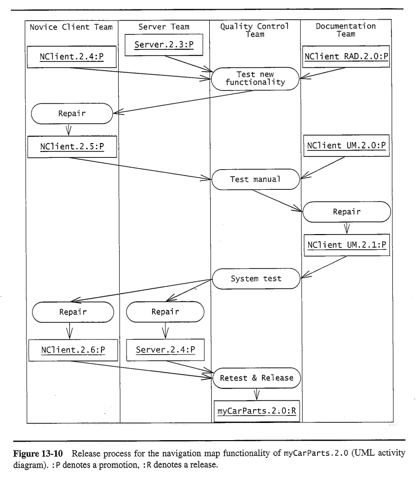Oo Sw Engr Configuration Management Process Flow Diagram R 1343 Release