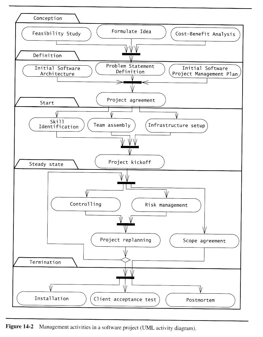 Software Project Management Pdf Notes – SPM Pdf Notes ...