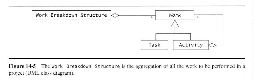 work breakdown structure new employee orientation