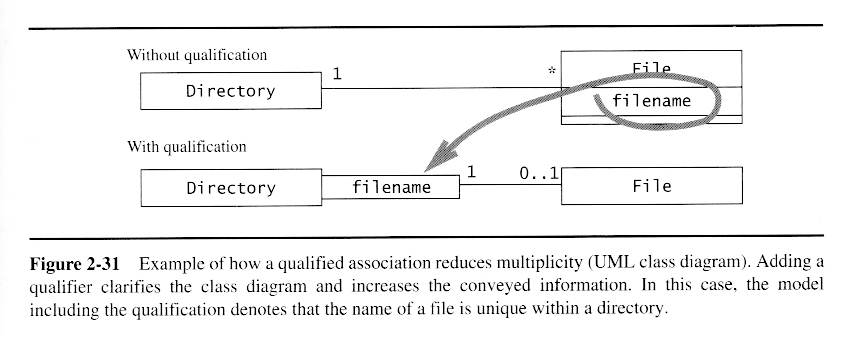 Oo software engr modeling with uml inheritance applying class diagrams ccuart Images