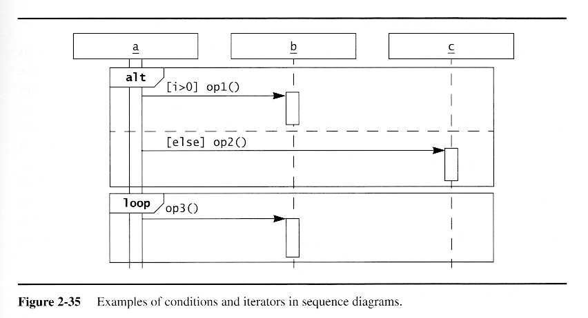 Oo software engr modeling with uml according to bruegge and dutoit the first column of a sequence diagram should always be the actor that initiates the use case the second should always be ccuart Choice Image