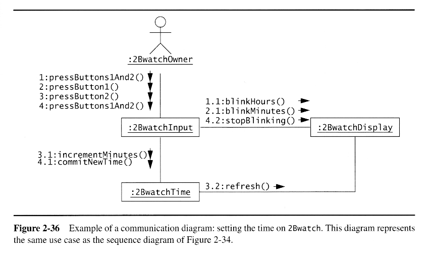 Oo software engr modeling with uml class diagrams for system design ccuart Images