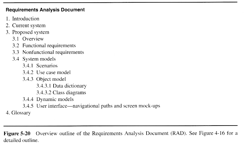 Oo Sw Engr: Analysis