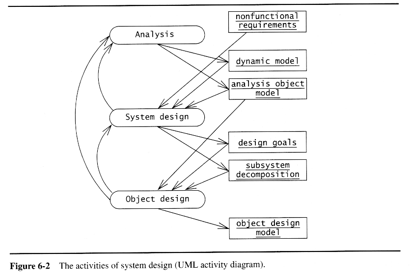 Oo sw engr system design excerpt from the se process flow diagram ccuart Choice Image