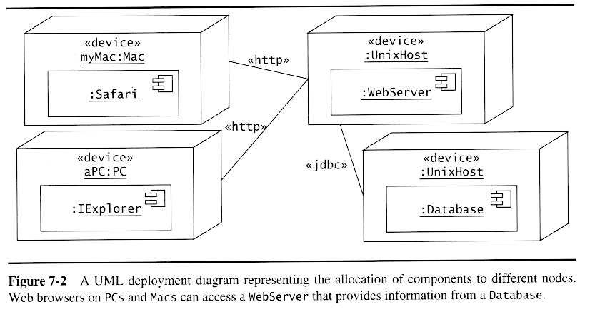 Oo software engr modeling with uml deployment diagrams document on what platform various components are deployed where platform usually means hradware but can also mean software ccuart Choice Image