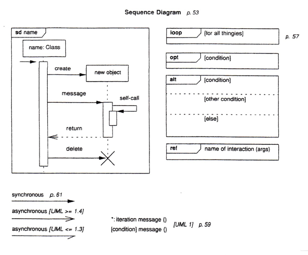 Oo software engr modeling with uml sections of sequence diagrams can be modified with repeating loops alternative cases or optional components ccuart Choice Image