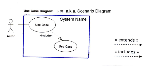 Oo software engr modeling with uml several kinds of relationships can be shown betwen related use cases ccuart Image collections