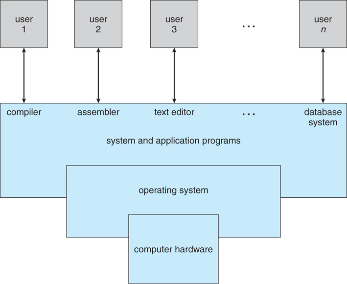 1_1_SystemComponents operating systems introduction