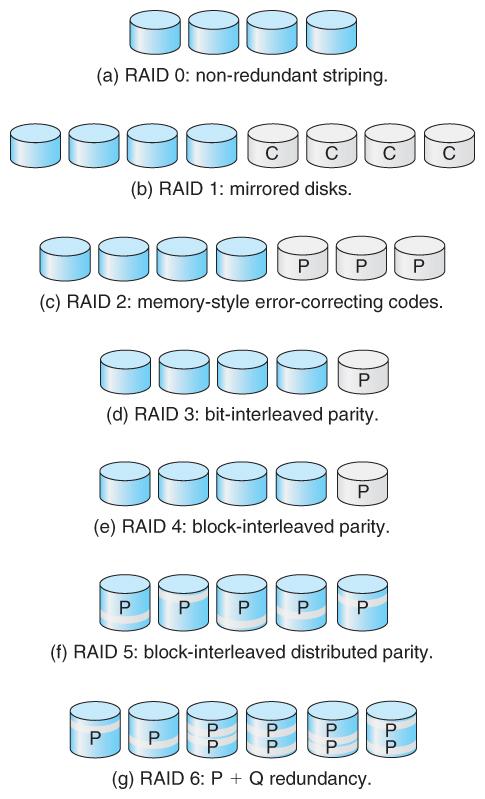 operating systems  mass storage structurefigure       raid levels
