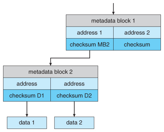 Operating Systems: Mass-Storage Structure