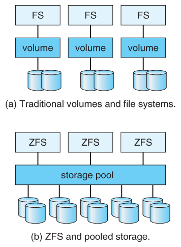 Figure 10.14   (a) Traditional Volumes And File Systems. (b) A ZFS Pool And  File Systems.