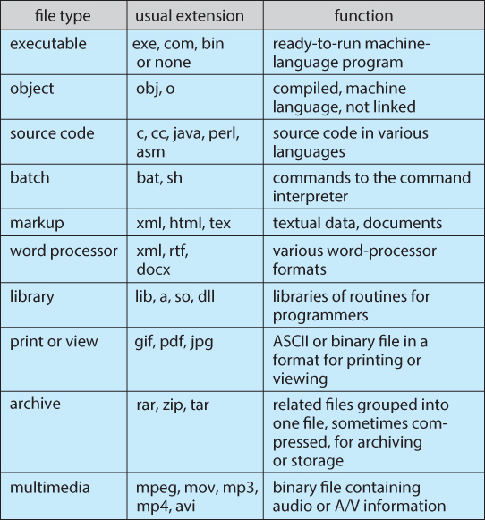 Operating Systems: File-System Interface