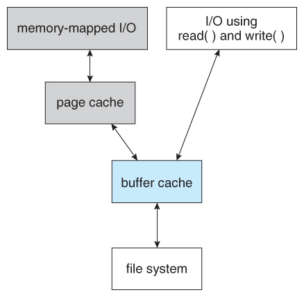 12_11_IO_wo_BufferCache.jpg