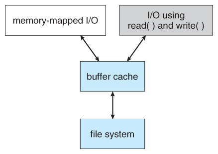 12_12_UnifiedBufferCache.jpg