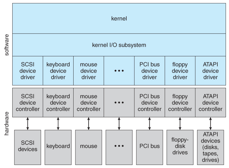 Operating systems io systems figure 136 a kernel io structure ccuart Choice Image