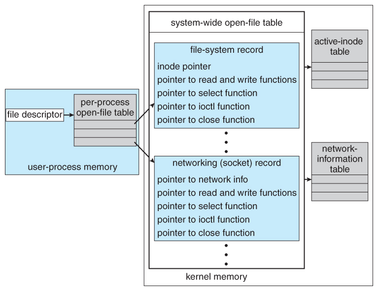 Operating Systems: I/O Systems