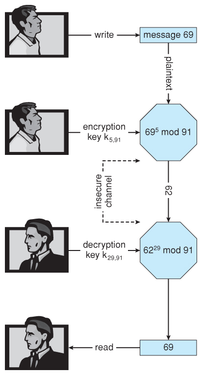 Decrypt: m = 35 29 % 91 = 42. Note that asymmetric encryption is much more