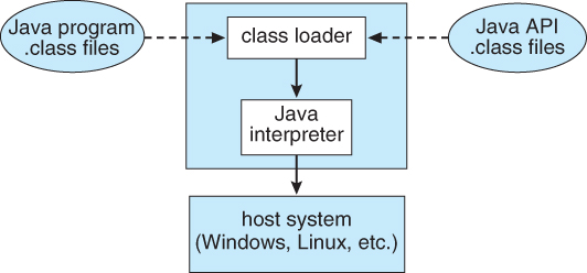 Operating Systems: Structures