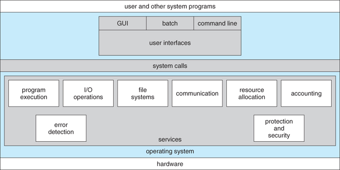 cj7 wiring diagram starter system hierarchical diagram operating system operating systems: structures #6