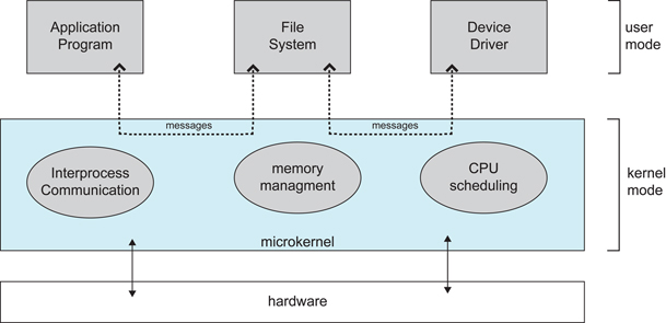 Microkernel Approach In System Design