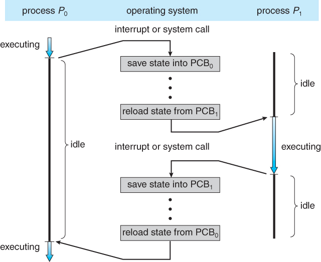 process control block diagram problems of block diagram reduction in control system operating systems: processes