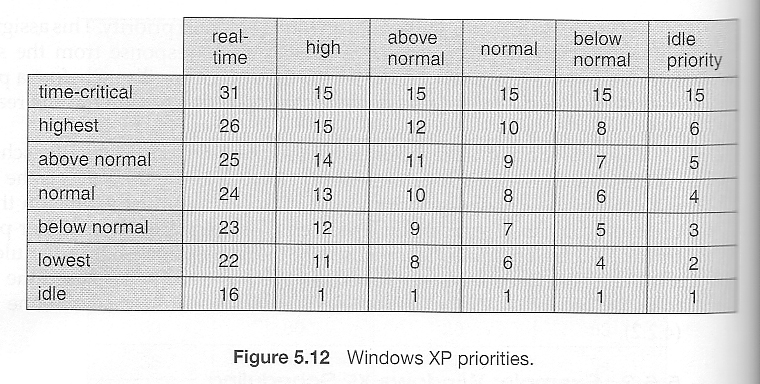 Operating Systems: CPU Scheduling