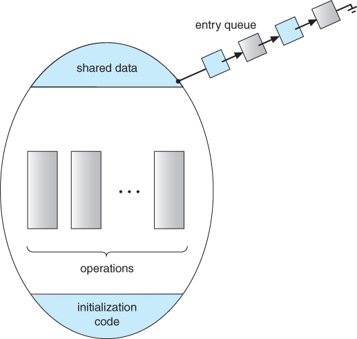 Operating Systems  Process Synchronization