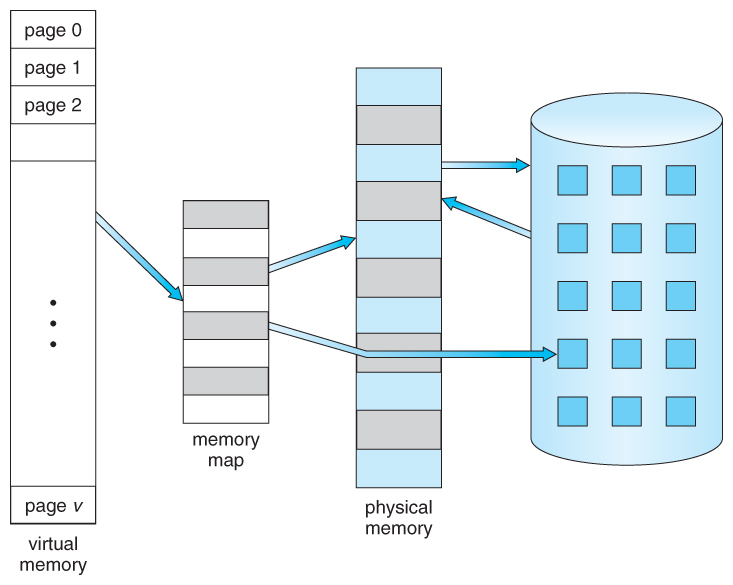 Operating Systems Virtual Memory