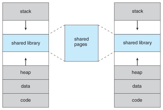 Operating Systems: Virtual Memory