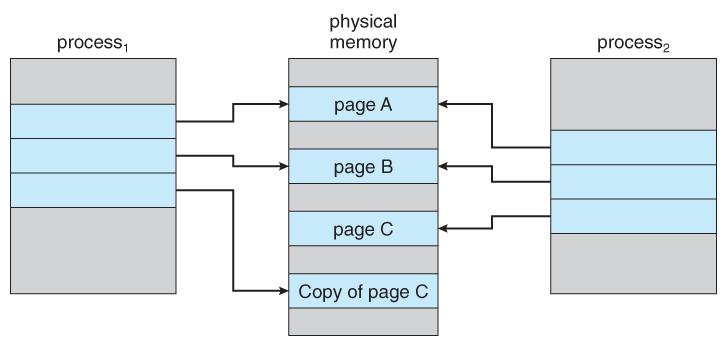 copy on write in unix